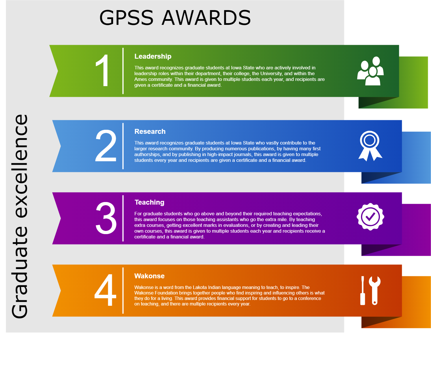 GPSS Awards for Graduate Students and Faculty   Graduate and